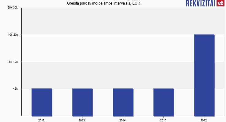 Trakų nekilnojamasis turtas pardavimo pajamos, EUR