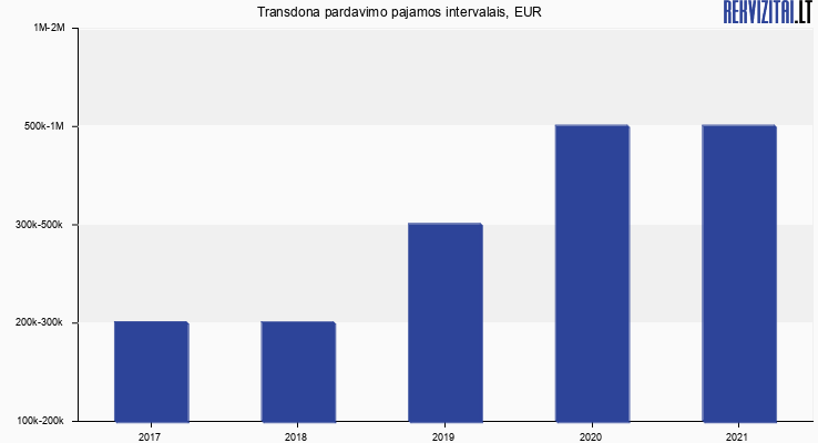 Transdona apyvarta, EUR