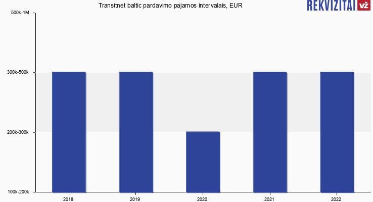 Transitnet baltic pardavimo pajamos intervalais, EUR