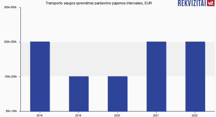 Transporto saugos sprendimai pardavimo pajamos, EUR