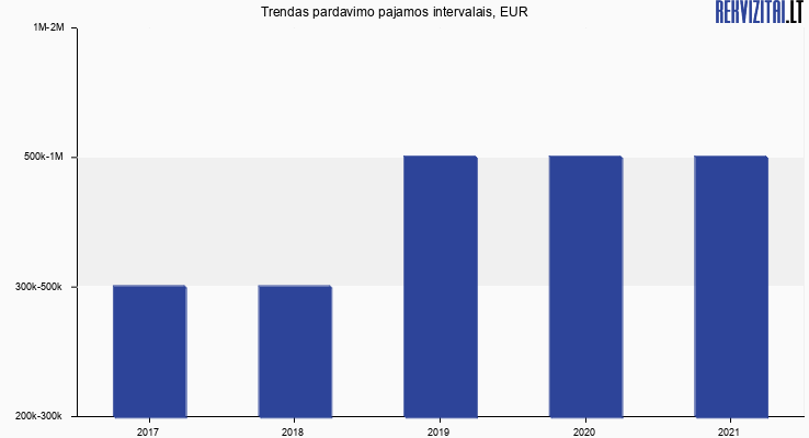 Trendas pardavimo pajamos, EUR