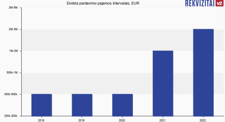 Eivilsta pardavimo pajamos, EUR