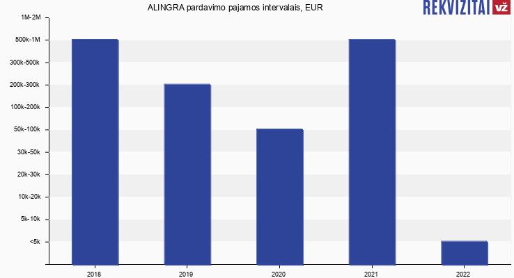 ALINGRA pardavimo pajamos, EUR