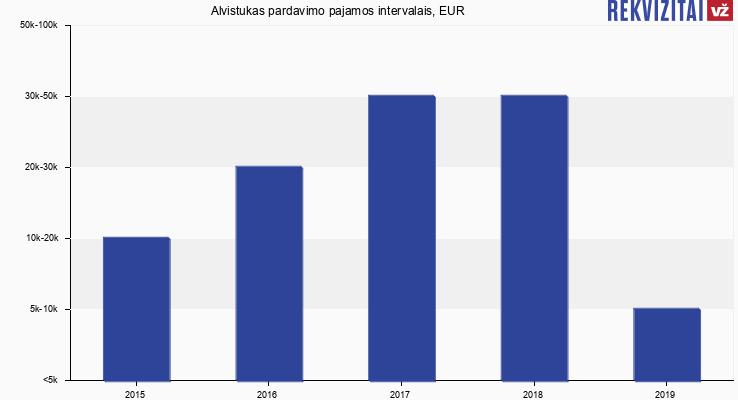 Alvistukas apyvarta, EUR