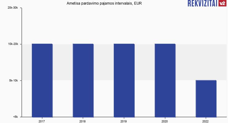 """UAB """"Ametisa"""" pardavimo pajamos, EUR"""