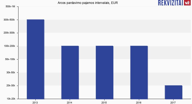 "UAB ""Arcos"" apyvarta, EUR"