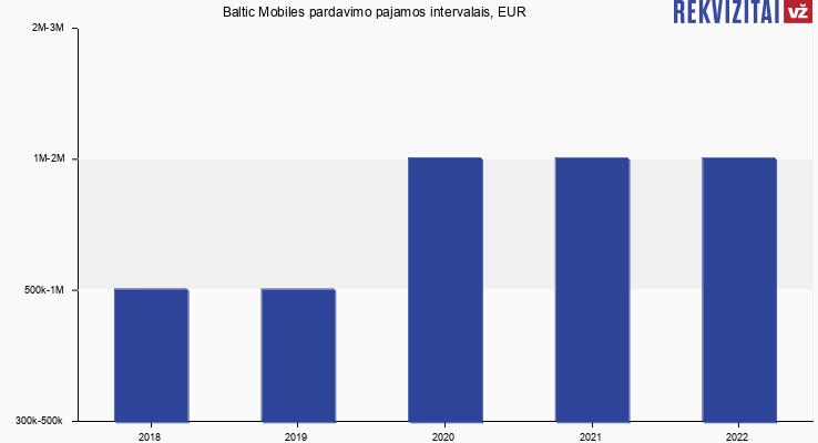 """UAB """"Baltic Mobiles"""" pardavimo pajamos, EUR"""