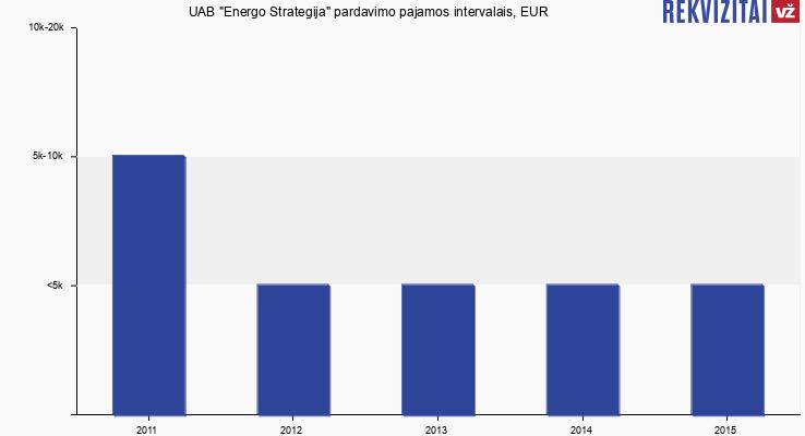 Lietuvos Respublikos Vyriausybės nutarimas dėl - LRS