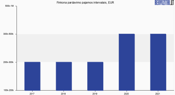 Finkona pardavimo pajamos, EUR