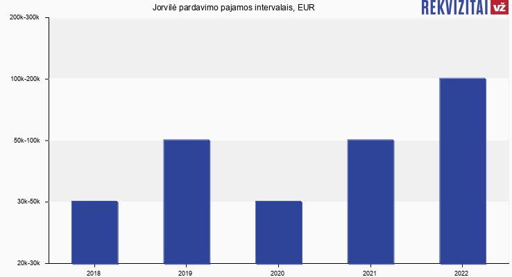 Jorvilė apyvarta, EUR