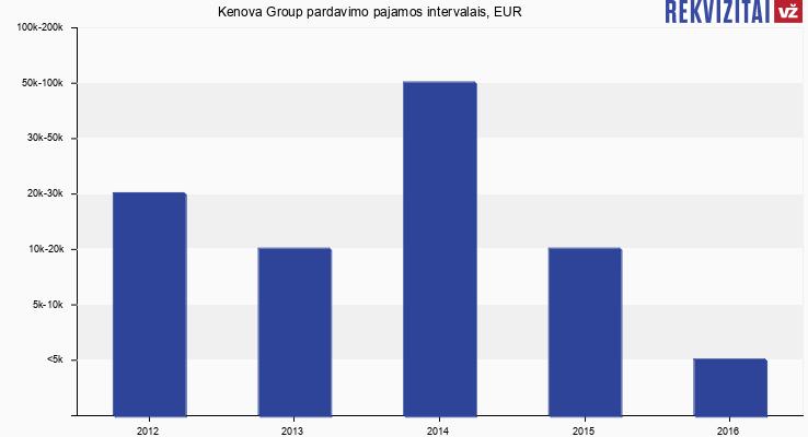 "UAB ""Kenova Group"" apyvarta, EUR"