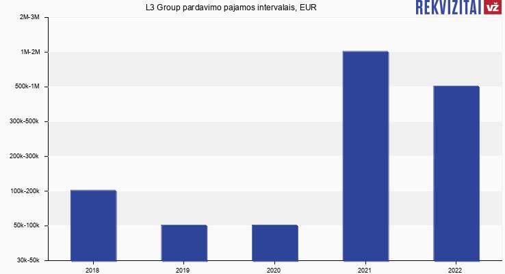 L3 Group pardavimo pajamos intervalais, EUR