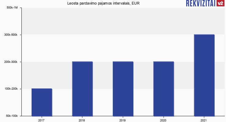 Leosta pardavimo pajamos, EUR