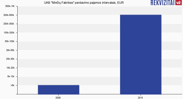 UAB Minčių Fabrikas apyvarta, pajamos. Rekvizitai.lt