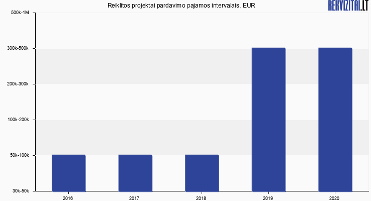 Reiklitos projektai apyvarta, EUR