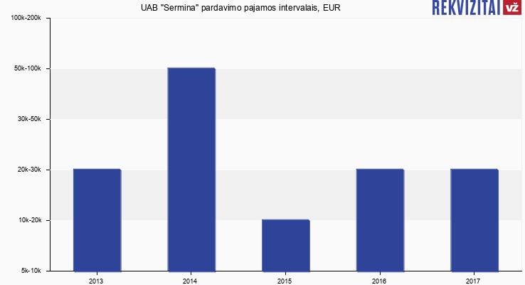 """UAB """"Sermina"""" pardavimo pajamos, EUR"""
