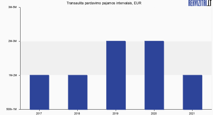 Transaulita apyvarta, EUR