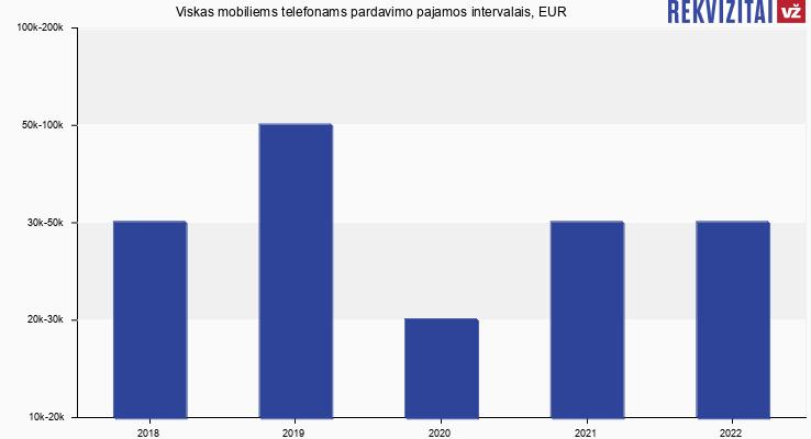 """UAB """"Viskas Mobiliems Telefonams"""" pardavimo pajamos, EUR"""