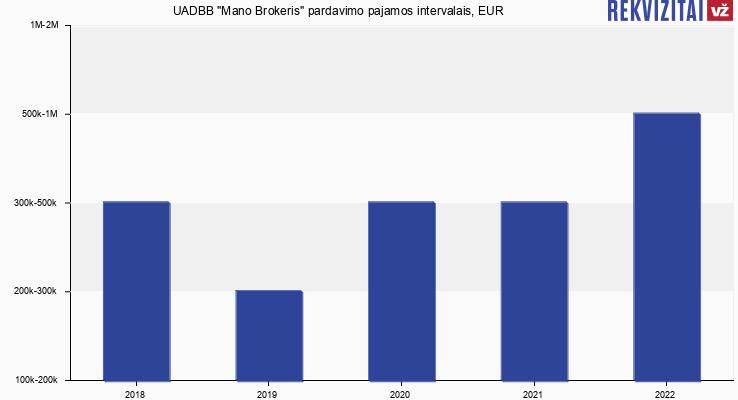 """UADBB """"Mano Brokeris"""" pardavimo pajamos, EUR"""