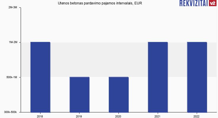 Utenos betonas pardavimo pajamos, EUR