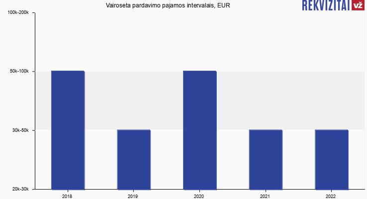 Vairoseta pardavimo pajamos, EUR