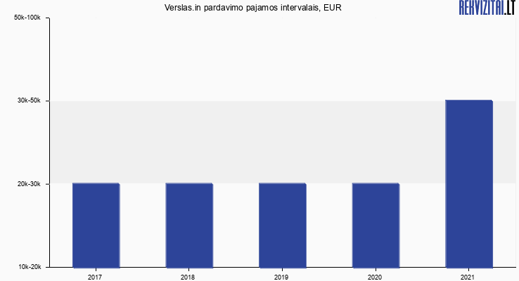 Verslas.in pardavimo pajamos, EUR