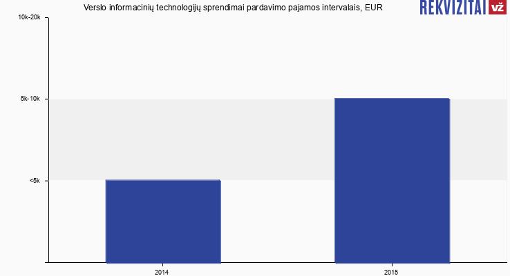 Verslo informacinių technologijų sprendimai pardavimo pajamos, EUR