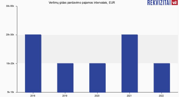 Vertimų gidas pardavimo pajamos, EUR