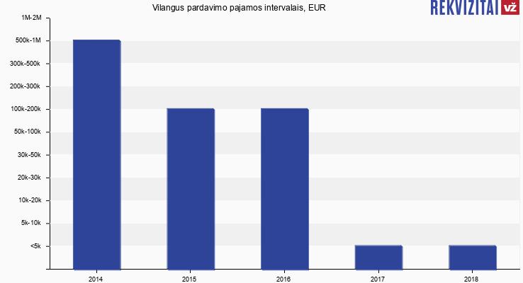 Vilangus pardavimo pajamos, EUR