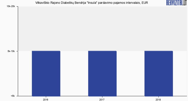 """Vilkaviškio Rajono Diabetikų Bendrija """"Insula"""" pardavimo pajamos, EUR"""