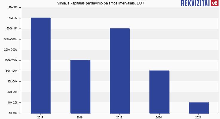 Vilniaus kapitalas pardavimo pajamos, EUR