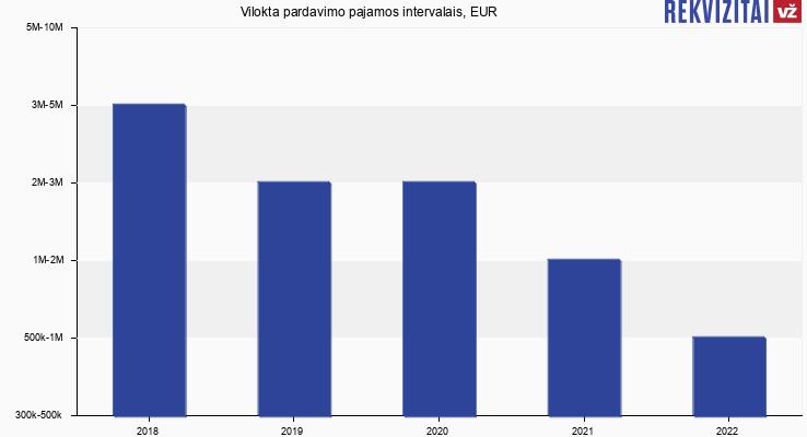 Vilokta pardavimo pajamos, EUR