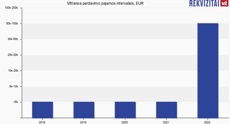 Viltransa pardavimo pajamos, EUR