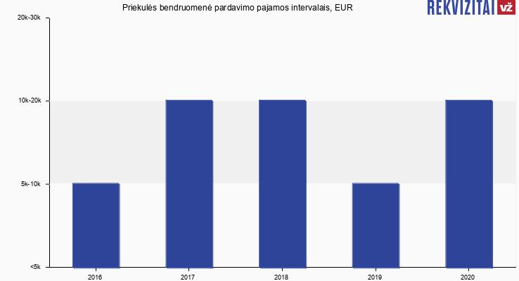 Visuomeninė Organizacija Priekulės Bendruomenė apyvarta, EUR