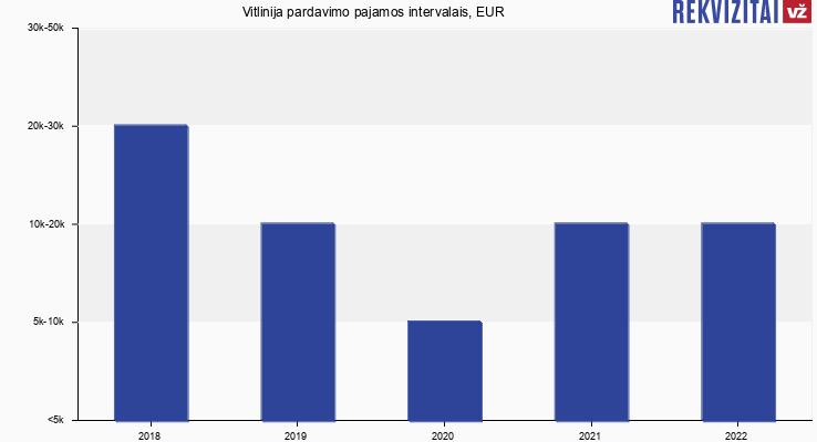 Vitlinija pardavimo pajamos, EUR