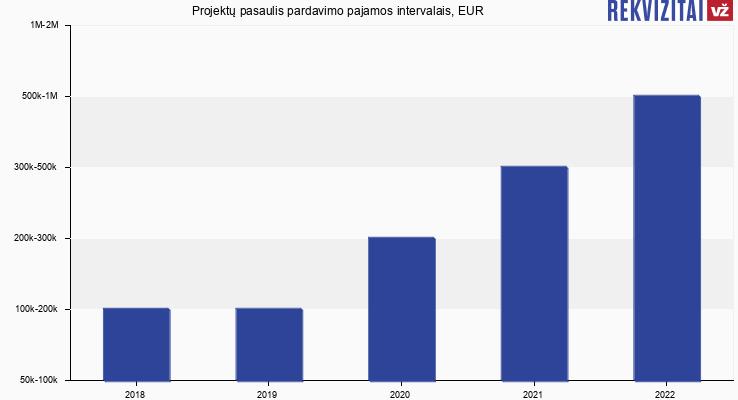 Projektų pasaulis apyvarta, EUR