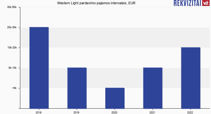 Western Light pardavimo pajamos, EUR