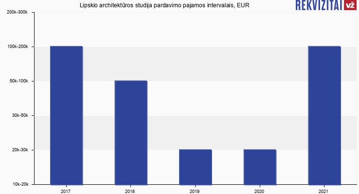 Lipskio architektūros studija pardavimo pajamos, EUR