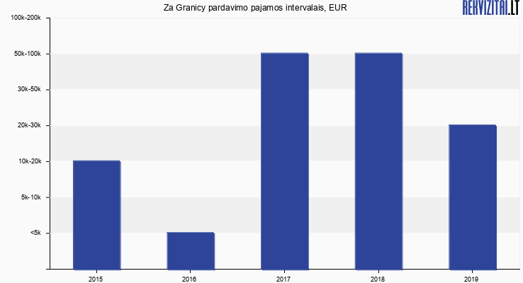 Za Granicy apyvarta, EUR