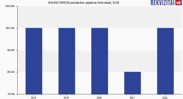 Kauno arena (Žalgirio arena) pardavimo pajamos, EUR