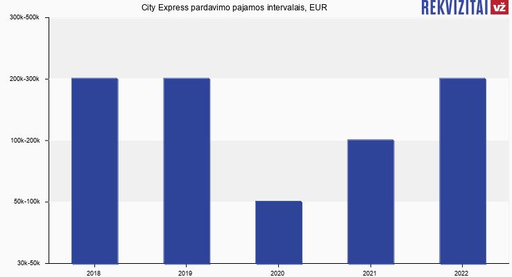 City Express pardavimo pajamos, EUR