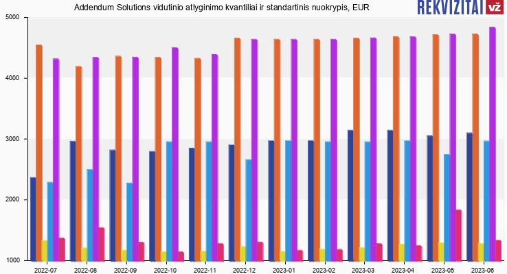 Addendum Solutions atlyginimas, alga, kvantilis, nuokrypis