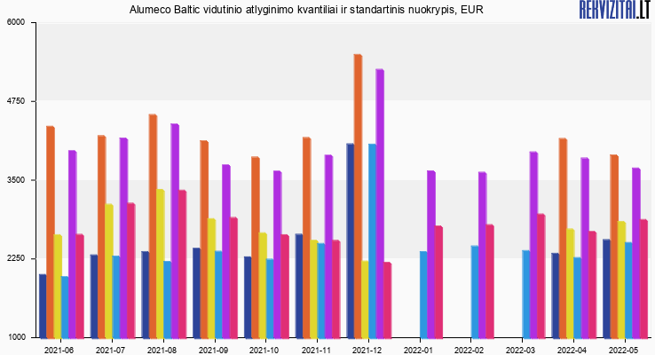 Alumeco Baltic atlyginimas, alga, kvantilis, nuokrypis