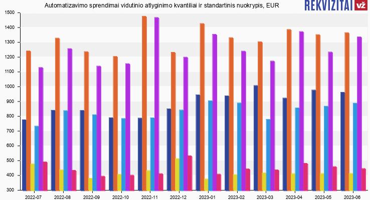 Automatizavimo sprendimai atlyginimas, alga, kvantilis, nuokrypis