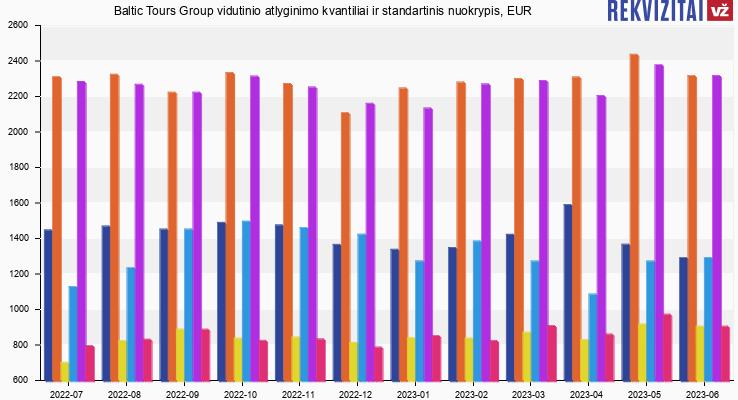 Baltic Tours Group atlyginimas, alga, kvantilis, nuokrypis