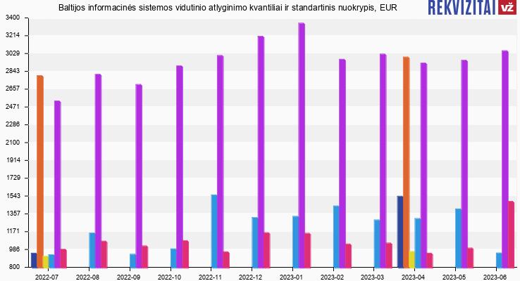 Baltijos informacinės sistemos atlyginimas, alga, kvantilis, nuokrypis