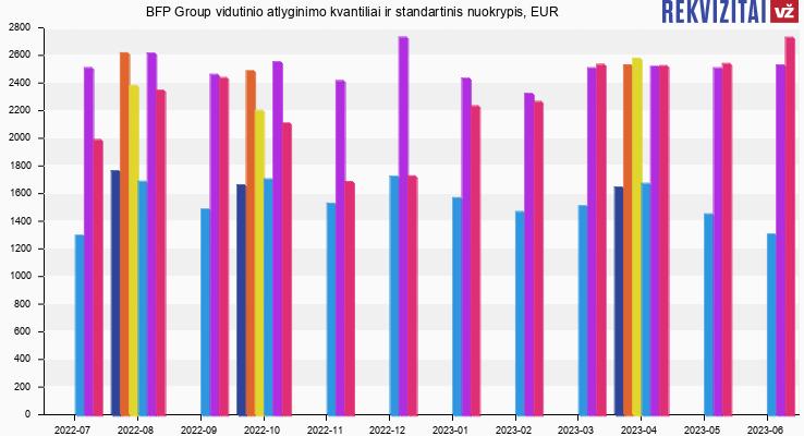 BFP Group atlyginimas, alga, kvantilis, nuokrypis