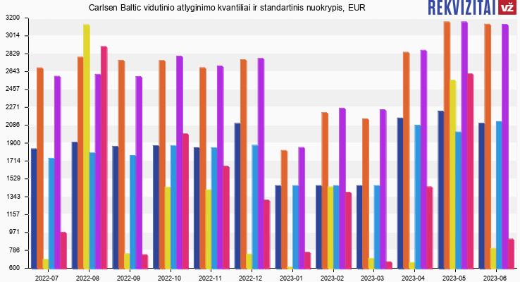 Carlsen Baltic atlyginimas, alga, kvantilis, nuokrypis