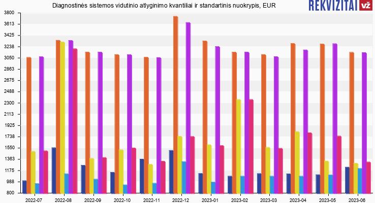 Diagnostinės sistemos atlyginimas, alga, kvantilis, nuokrypis