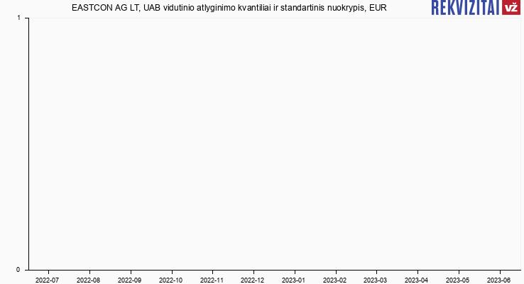 EASTCON AG LT, UAB atlyginimas, alga, kvantilis, nuokrypis